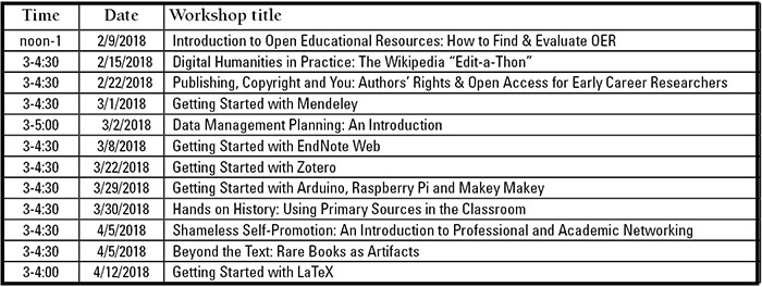 List of spring 2018 library workshops