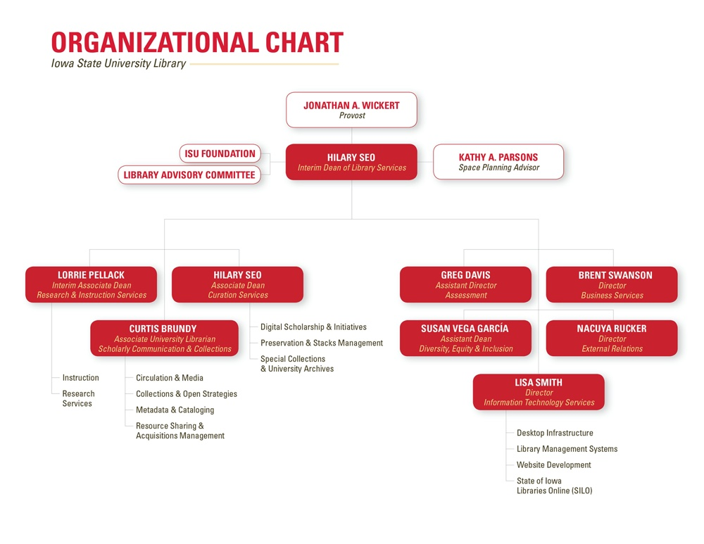 Parks Library ORganization Chart